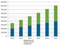 2016: Máy tính bảng sẽ vượt notebook