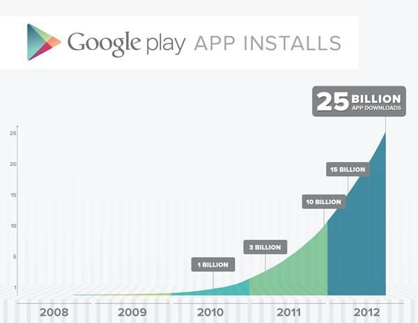 Read more about the article Play Store giảm giá kỉ niệm mốc 25 tỷ lượt tải về