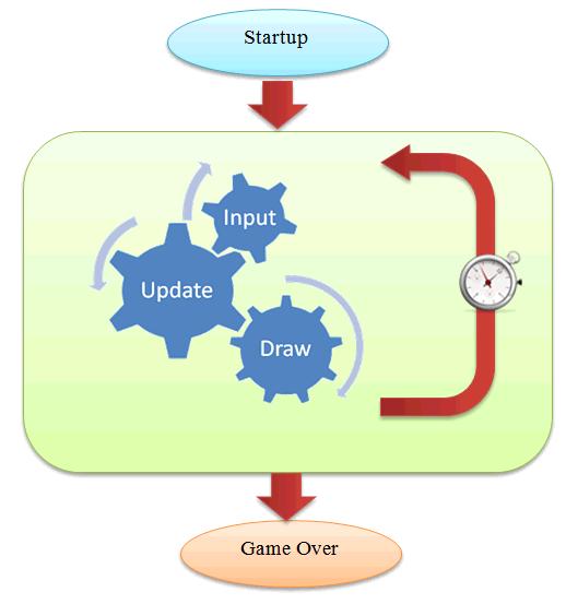 Read more about the article Tìm hiểu vòng lặp game (Game loop)