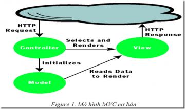 Phân biệt ASP.net MVC và ASP.net WebForm