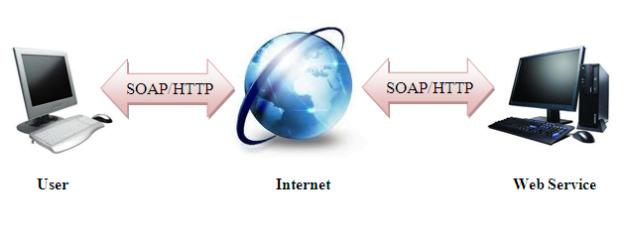 WebService – Cơ bản về SOAP, WSDL và ASP.NET