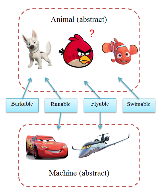 Read more about the article OOP – Interface vs Abstract class