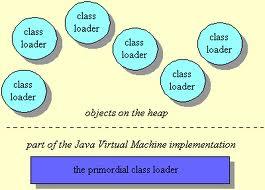 Tìm hiểu về Java Class Loader