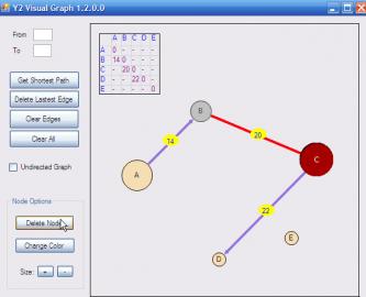 Thuật toán Floyd với cách biểu diễn và cài đặt liên quan đồ thị