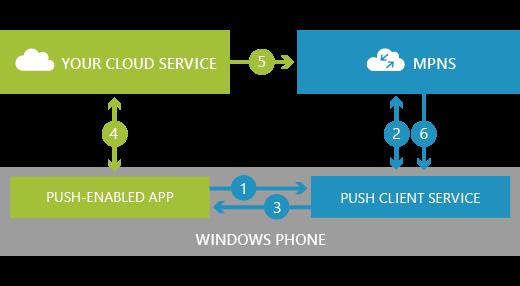 Push Notification trong Windows Phone