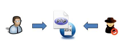 Lập trình Web an toàn bằng một số phương pháp sau