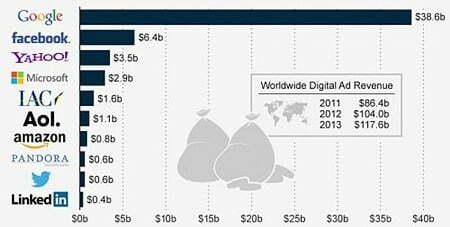 Google chiếm tới 33% doanh thu quảng cáo trực tuyến-1