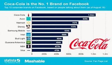 Top 10 thương hiệu được tương tác nhiều nhất trên Facebook