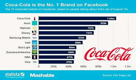 Read more about the article Top 10 thương hiệu được tương tác nhiều nhất trên Facebook