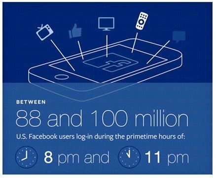 """Facebook trở thành công cụ """"đắc lực"""" để thống kê người dùng-1"""