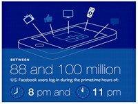 """Facebook trở thành công cụ """"đắc lực"""" để thống kê người dùng"""