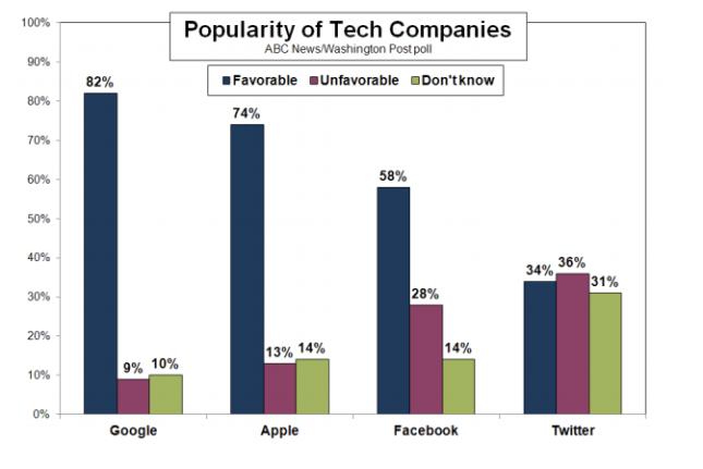 Google nổi tiếng hơn Apple, Facebook và Twitter