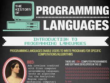 Quá trình phát triển của ngôn ngữ lập trình