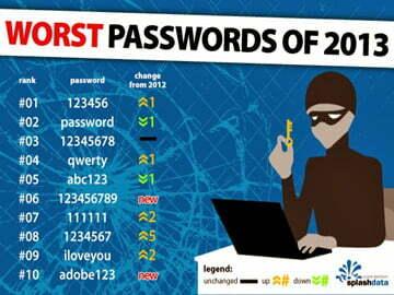 """""""Danh tính"""" mật khẩu phổ biến nhất thế giới 2013"""