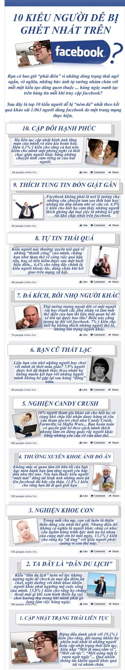 Bạn có thuộc kiểu người bị ghét trên Facebook?-1