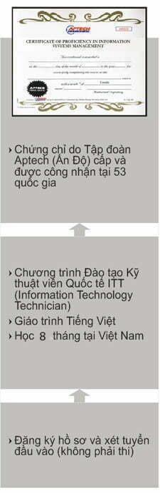 chương trình học kỹ thuật viên quốc tế