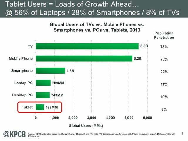 Xu hướng người dùng Internet 2014 - 2