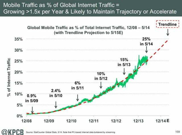 Xu hướng người dùng Internet 2014 - 3