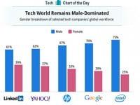 """[Hanoi-Aptech] """"Nam quyền"""" vẫn áp đảo trong ngành công nghệ Thế Giới"""