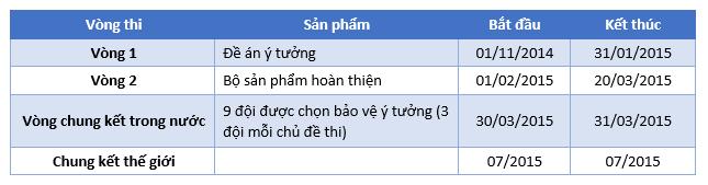Microsoft phát động cuộc thi công nghệ Imagine Cup Việt Nam 2015-3
