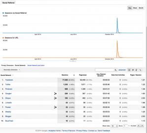 Read more about the article Thống kê Google Analytics để website có 1 năm phát triển (Phần 2)