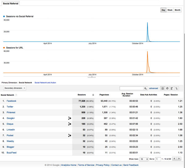 Thống kê Google Analytics để website có 1 năm phát triển (Phần 2)