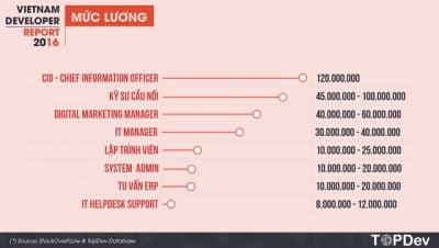 Lương tháng của giám đốc công nghệ thông tin tại Việt Nam là 120 triệu VNĐ